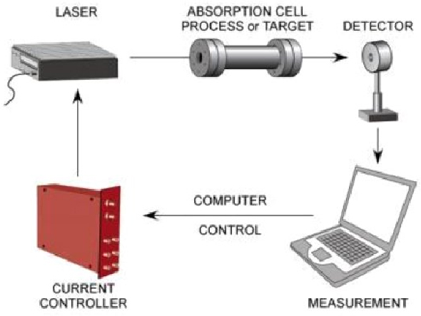 Laser power source