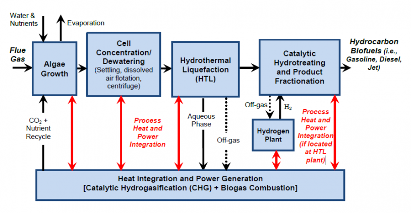 ... wastewater treatment, and characterizing both hydrothermal