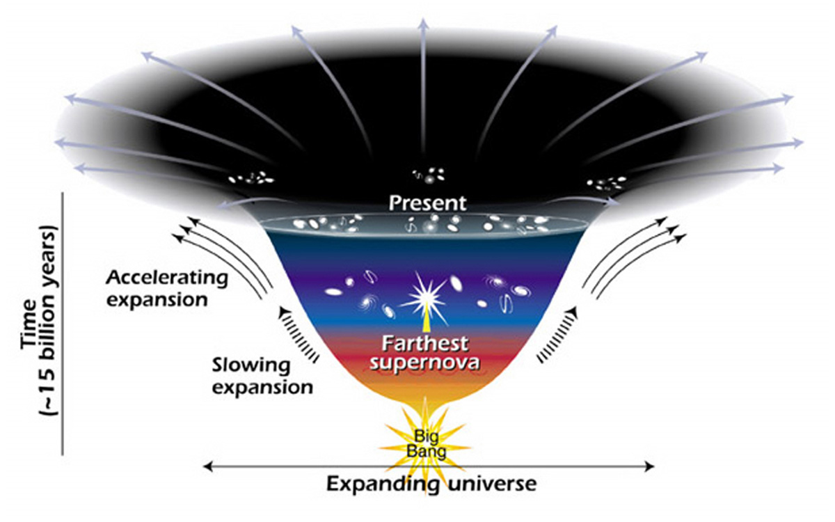 supernova and universe expansion