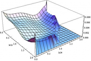 Large non-Gaussianities in the Effective Field Theory Approach to Single-Field Inflation: the Trispectrum: Image credit:  inspirehep.net