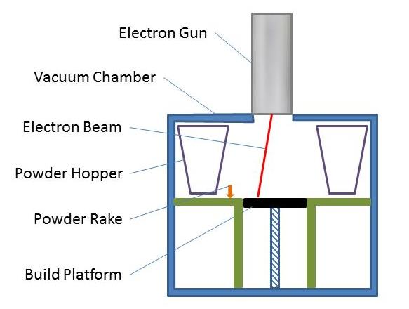 Schematic diagram of the Arcam (link is external) Electron Beam Melting system
