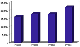 Chart showing increase in submissions FY 2008 to FY 2011, links to 6.86-MB PowerPoint presentation