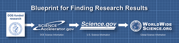 DOE research is disseminated through three key federated search tools.