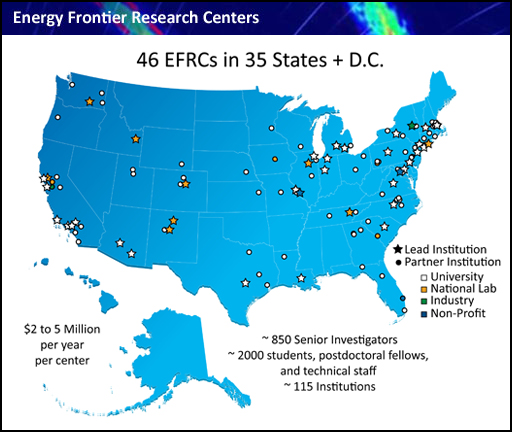 Energy Frontier Research Centers map displaying 46 EFRCs in 35 states plus the District of Columbia. $2 to $5 million per year per center. ~850 Senior Investigators; ~2000 students, postdoctoral fellows, and technical staff; ~115 institutions.