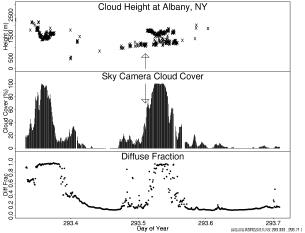 Figure 6.  Albany, NY, 19 October 2000.  Upper graph: Celiometer cloud height in meters.  Middle graph:  Sky camera cloud cover in percent.  Lower graph: Diffuse fraction of the photosynthetically active radiation.  Arrows in the graph indicate 1215 local time, when images below were taken.