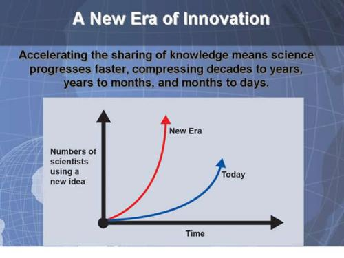 A New Era of Innovation. Accelerating the sharing of knowledge means science progresses faster, compressing decades to years, years to months, and months to days.