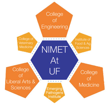 The Nanoscience Institute for Medical and Engineering Technology (NIMET)