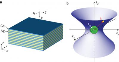 Metamaterial Optical Cavities