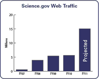 Science.gov Web Traffic