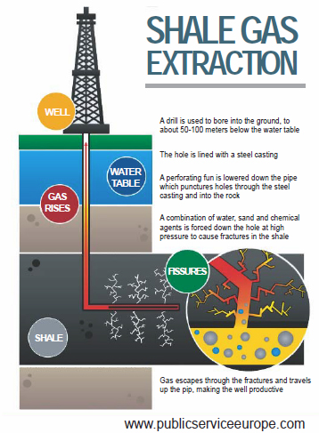 Shale Extrraction