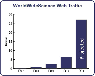 WorldWideScience Web Traffic