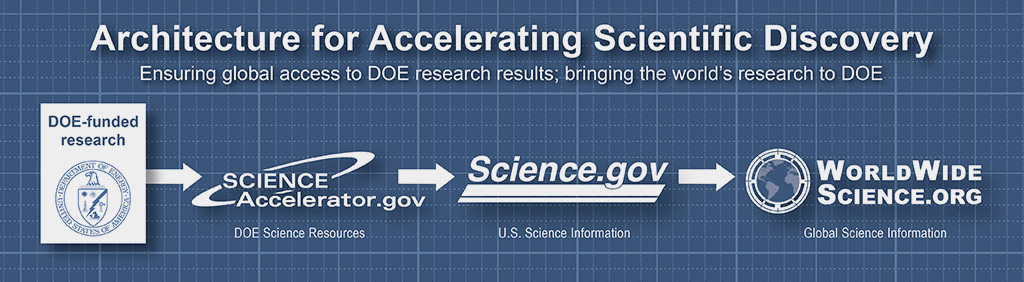 Architecture for Accelerating Scientific Discovery: Ensuring global access to DOE research results; bringing the world's research to DOE