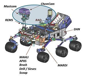 Mars Science Laboratory (MSL) Curiosity Rover Science Payload