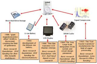 Image depicts Apple iPod (first generation) with arrows to and from technologies developed with DOE funding.