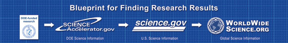 Blueprint for Finding R&D Results
