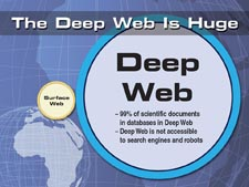 The Deep Web is Huge