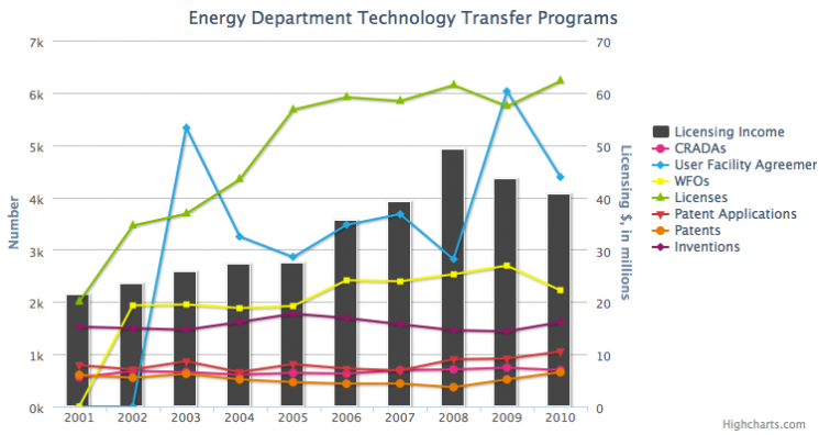 Energy Department Technology Transfer Programs