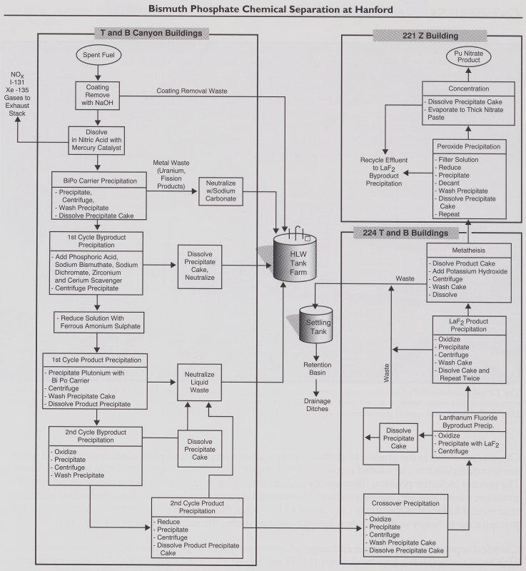 manhattan project  hanford separation process
