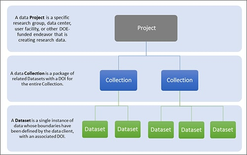 Department of Energy Data Explorer hierarchy