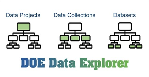 Figure 273572: DOE Data Explorer (Data Projects, Data Collections, Datasets)
